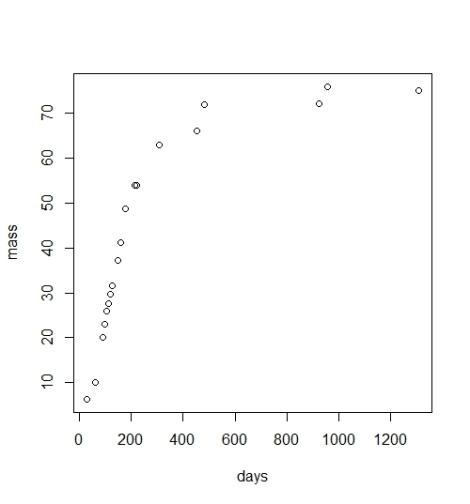 wb growth curve
