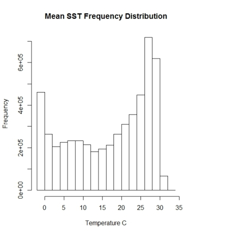 biooracle-sst-histogram